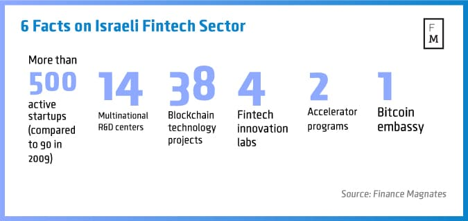 6-Facts-on-Israeli-Fintech-Sector
