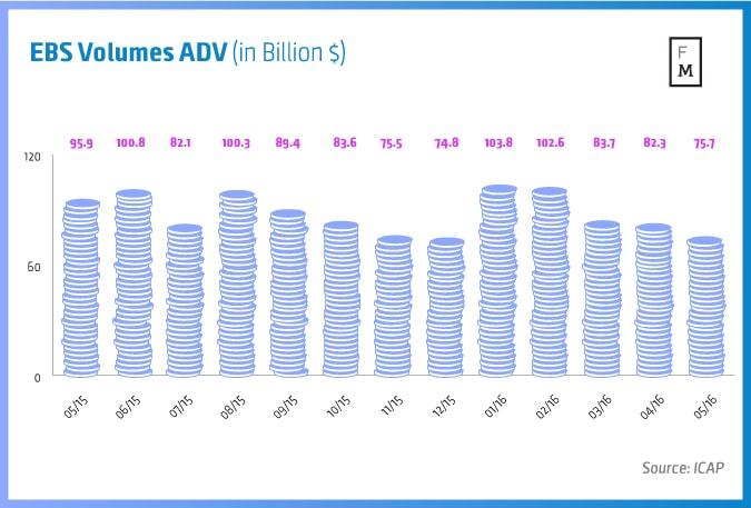 EBS-Volumes-ADV-(in-Billion-$)-1