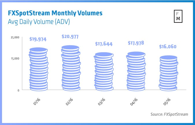 FXSpotStream-Monthly-Volumes-may2016