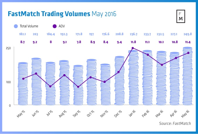 FastMatch-Trading-Volumes-May-2016.jpg