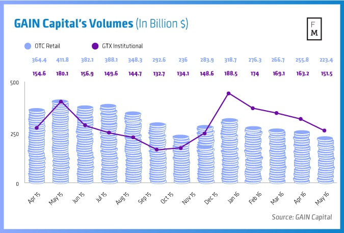 GAIN-Capital's-Volumes-(In-Billion-$)