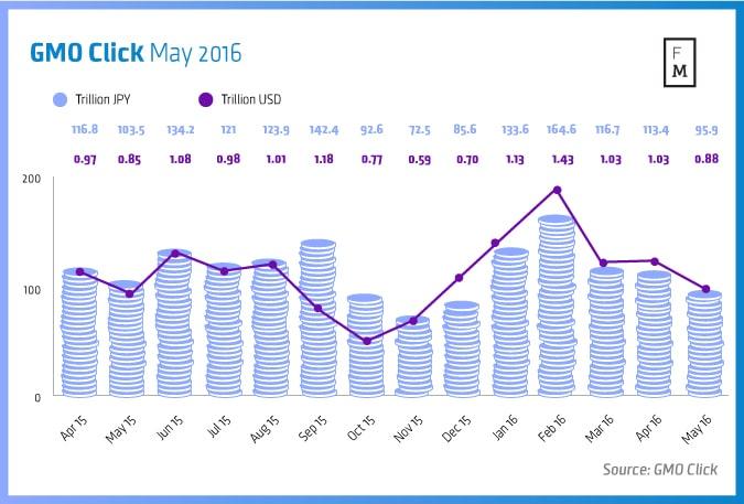 GMO-Click-May-2016