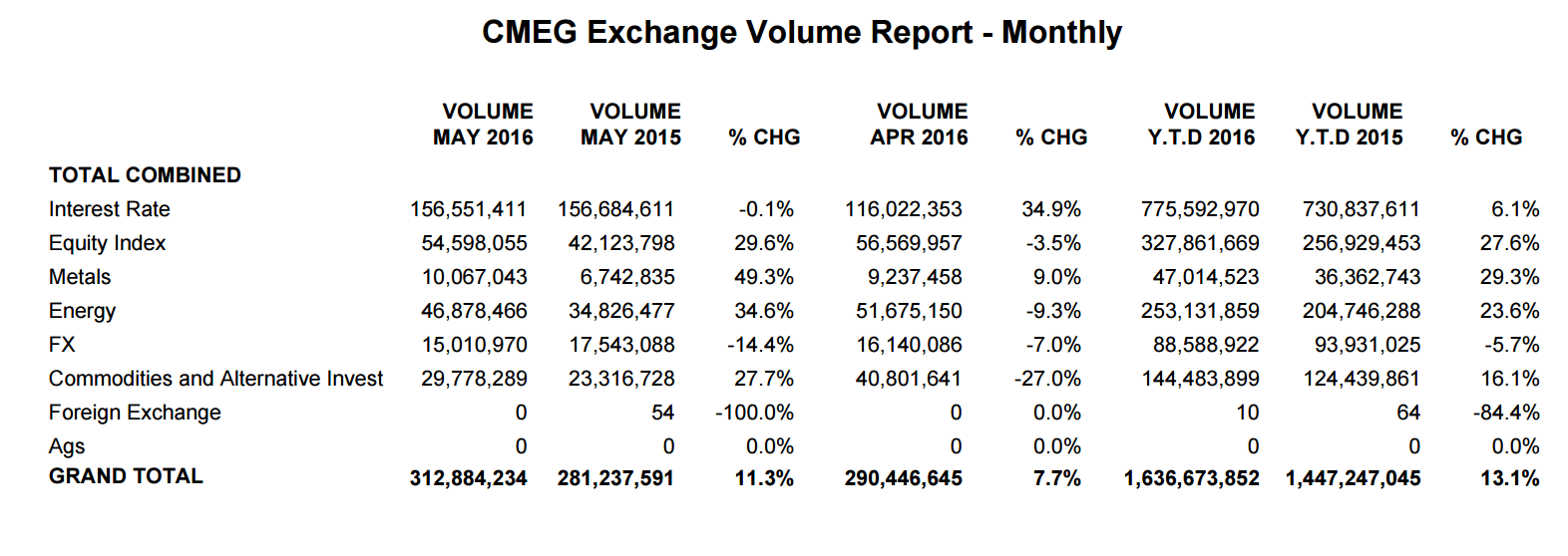 Source: CME Group May 2016 Totals