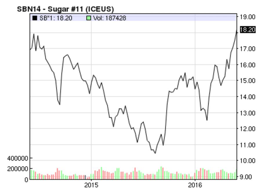 Sugar futures price Source: Yahoo Finance