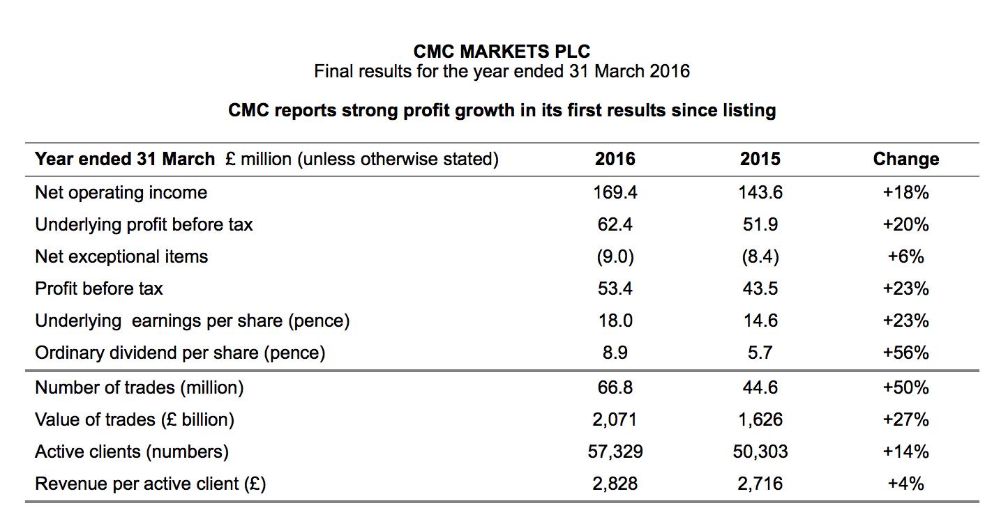 Source: CMC Markets
