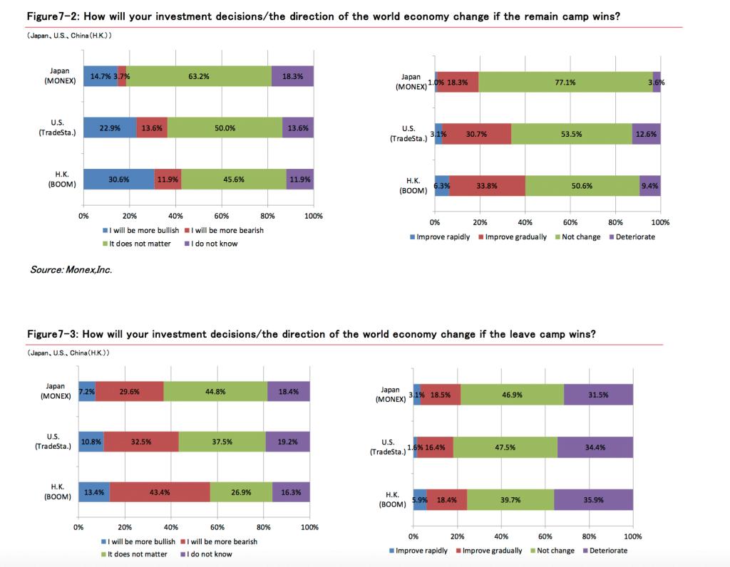 Source: 25th Monex Retail Investor Survey