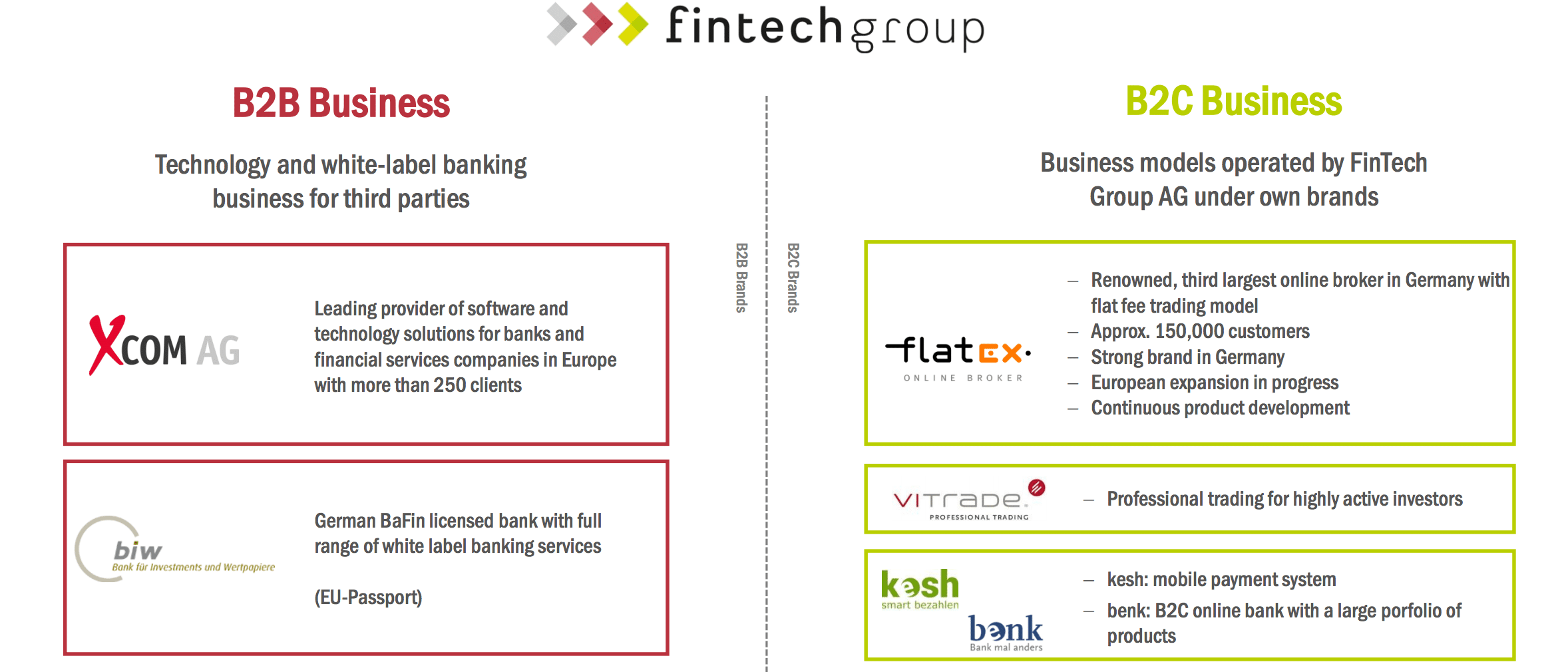 Source: FinTech Group AG 2015 full results
