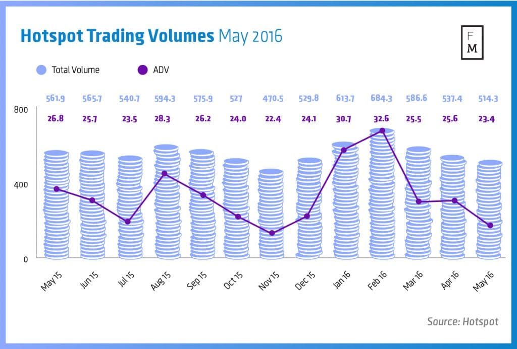 Hotspot Trading Volumes between May 2015 and May 2016
