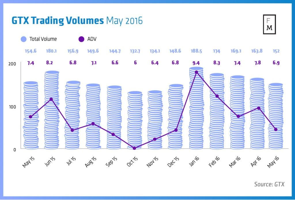 Trading Volumes-May2016-02