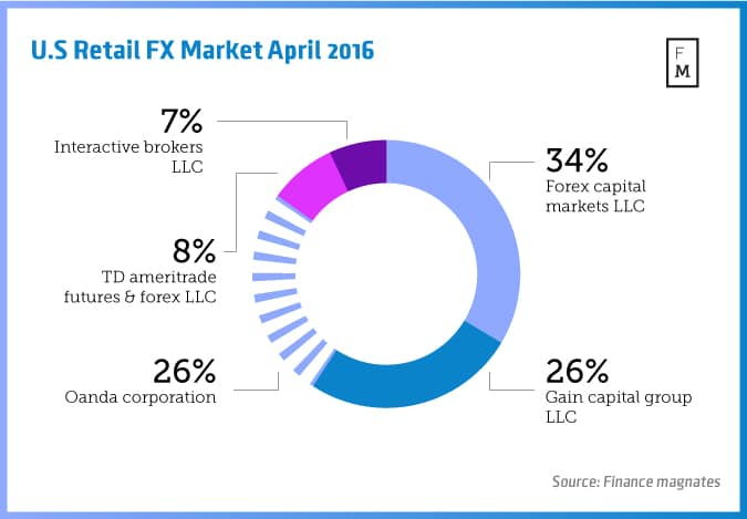 Us retail forex brokers account profitability