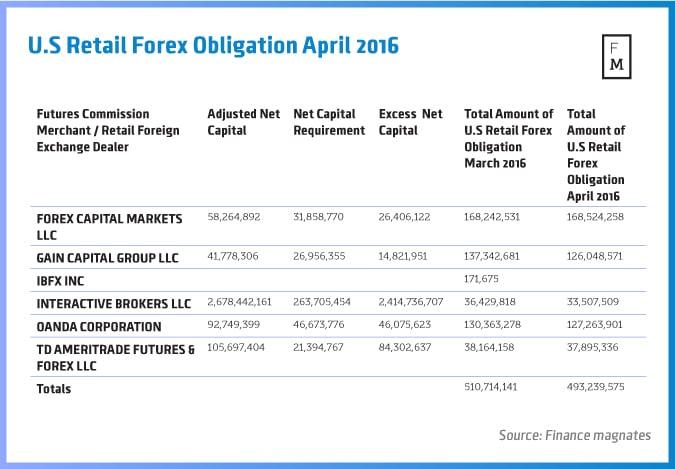 U.S-Retail-Forex-Obligation-April-2016