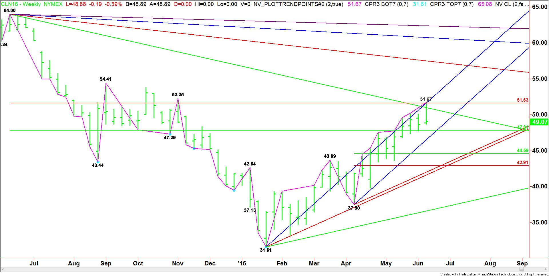 Weekly July Crude Oil (2)