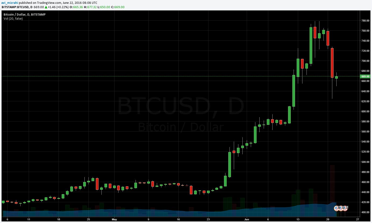 bitcoin22062016