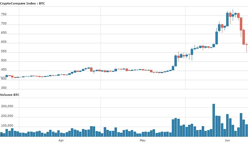 day_CryptoCompare_Index_BTC_USD_90_11466671461814