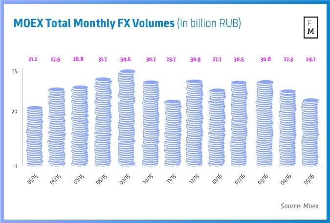 Us options trading volumes double