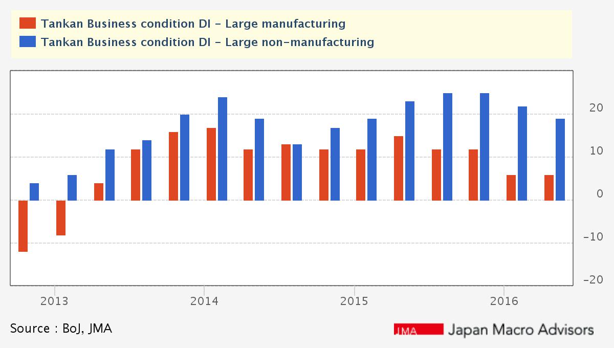 BoJ Tankan Survey, June 2016 (Source: Japan Macro Advisors)