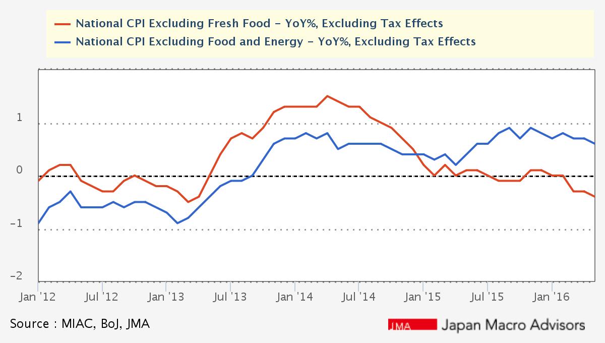 Japan National CPI y/y 0.40% (Source: Japan Macro Advisors)
