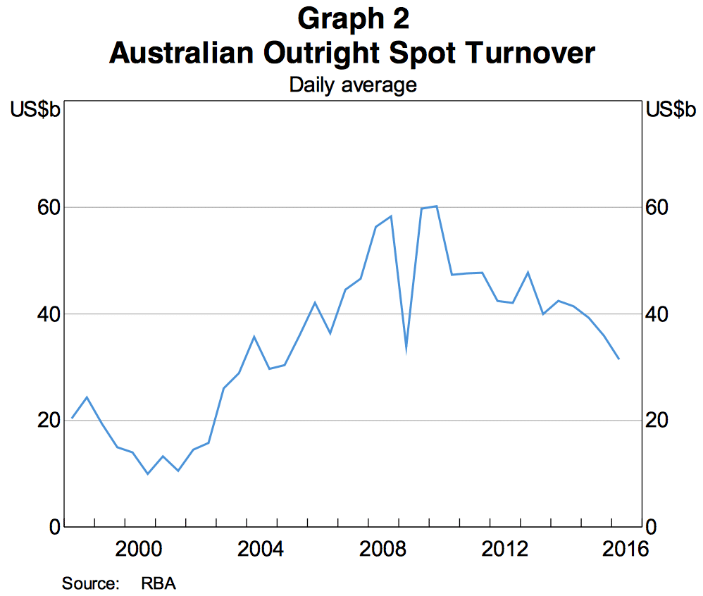 Australian Spot FX, AUD