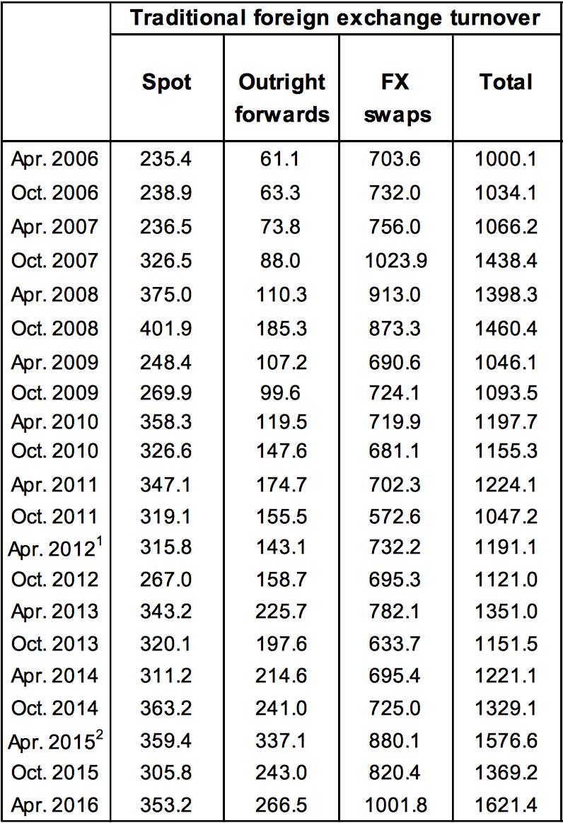 Canada FX turnover