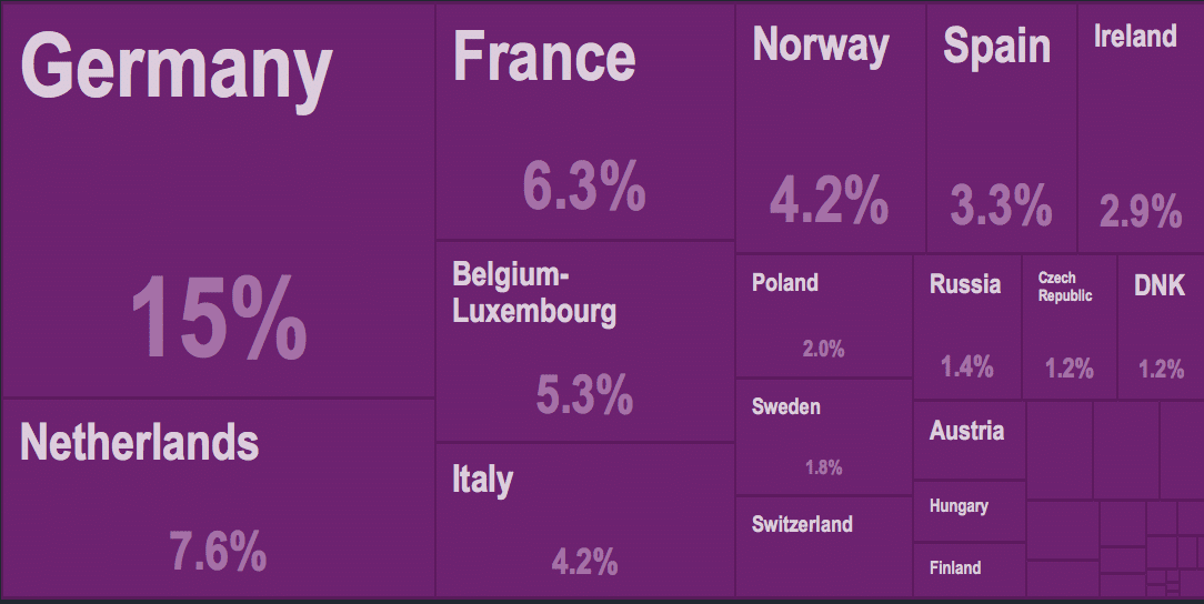 UK Trade, Financial Industry