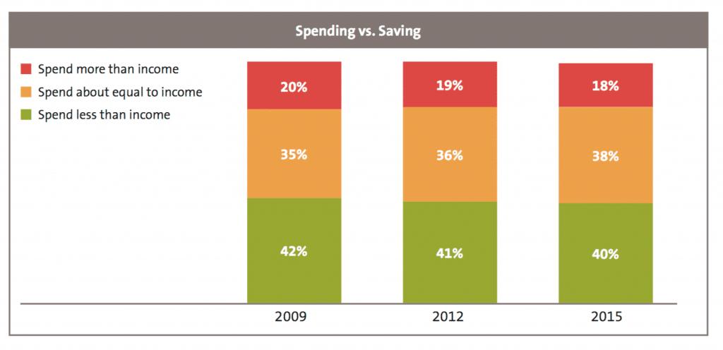 Source: USfinancialcapability.org