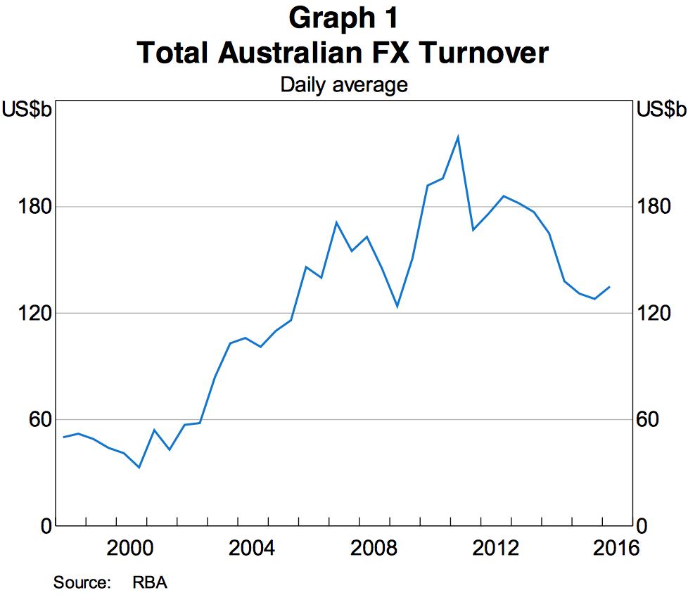 Australia FX Turnover, AUD