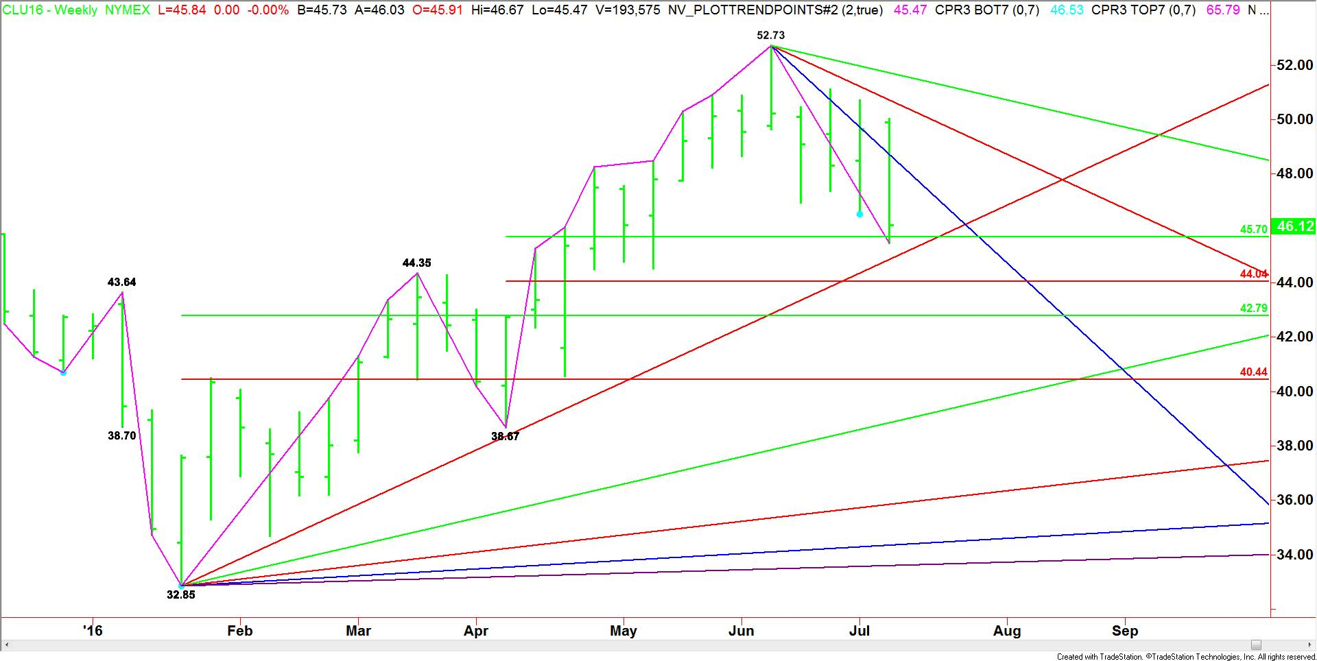 Weekly September Crude Oil