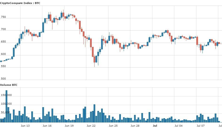 hour_CryptoCompare_Index_BTC_USD_120_61468131310222