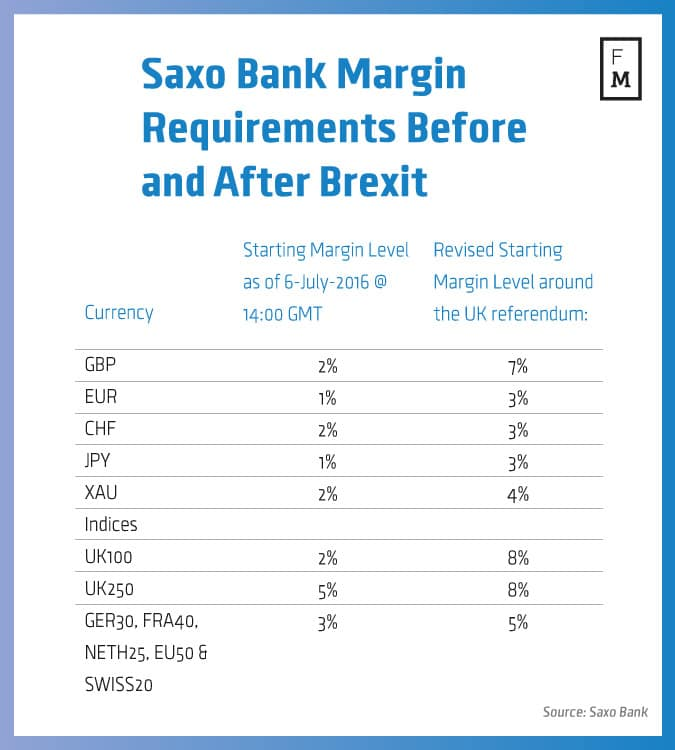 Saxo bank forex margin