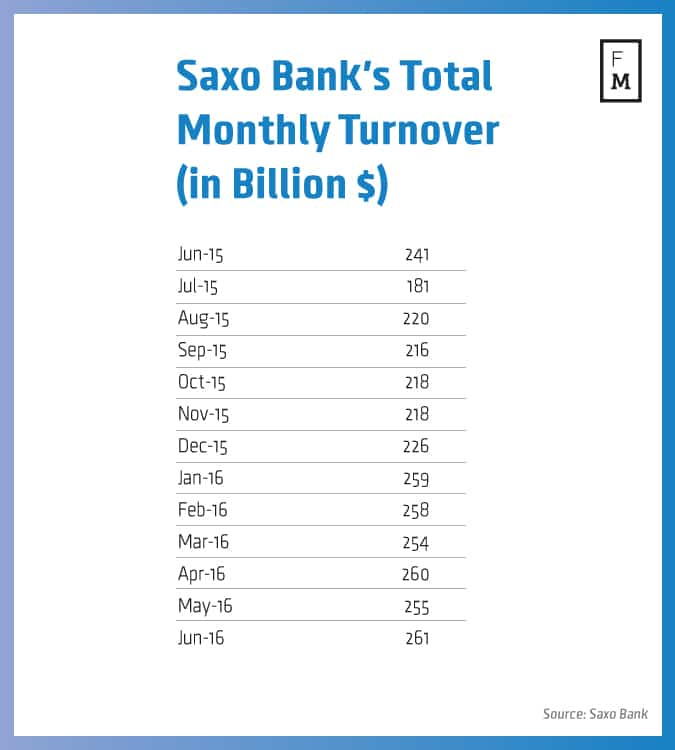 Saxo bank forex quotes