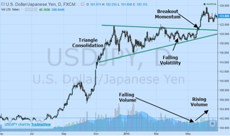 Binary Options Guide: Spot Momentum Breakouts with Volatility and