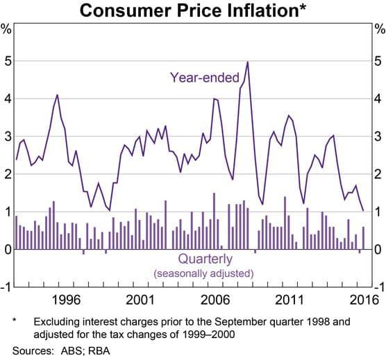 Australian Consumer Price Inflation