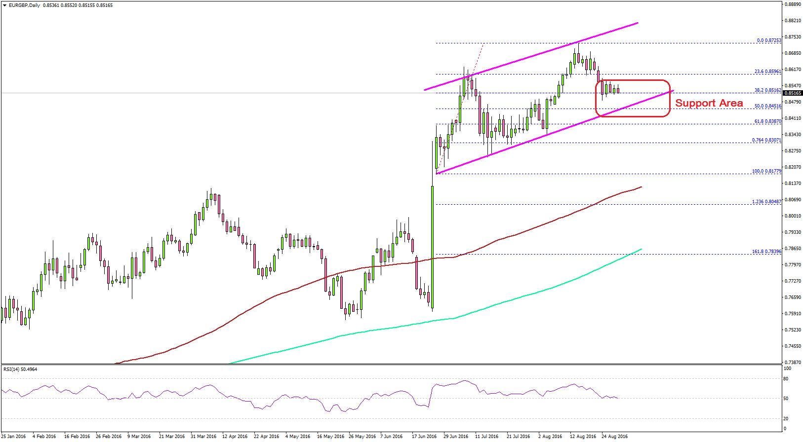 EURGBP_Euro_To_Pound_Chart