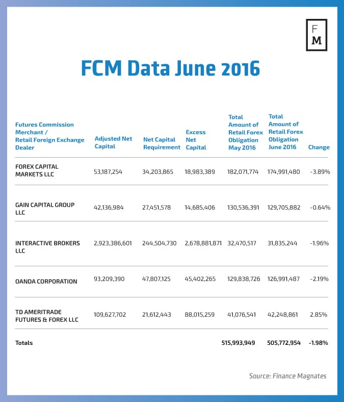 Fcm forex brokers