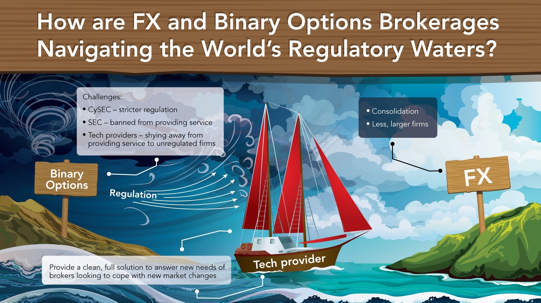 Binary options vs futures