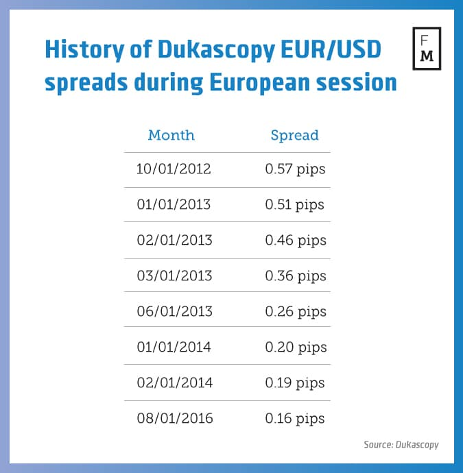 Forex spread eur usd