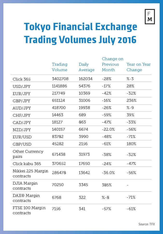 Tokyo Financial Exchange, TFX, trading volumes