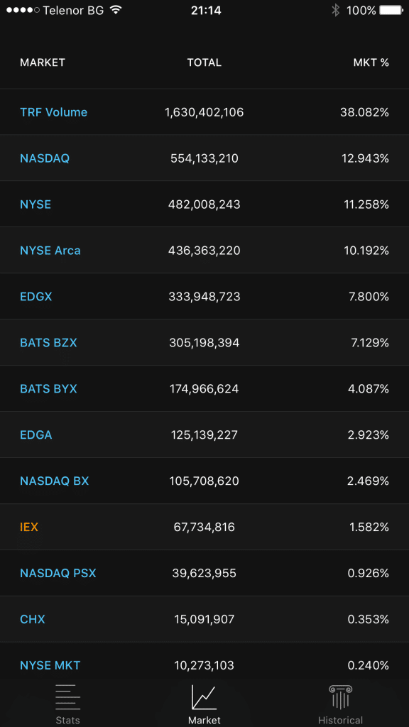 IEX Exchange