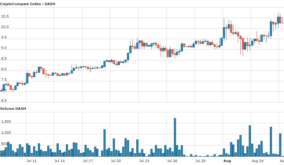 hour_CryptoCompare_Index_DASH_USD_120_61470551630360