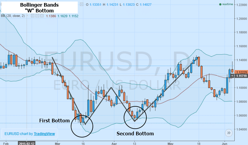 �а��инки по зап�о�� Bollinger bands W-shaped figure
