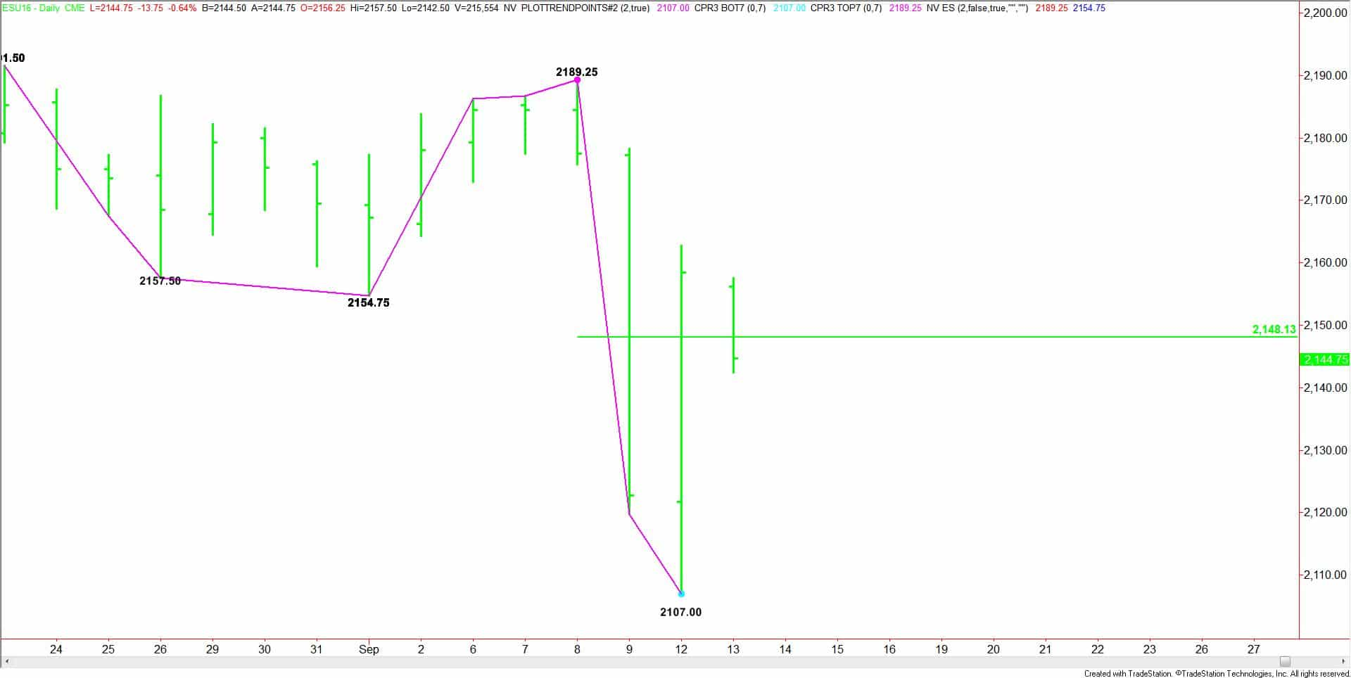Daily September E-mini S&P 500 Index