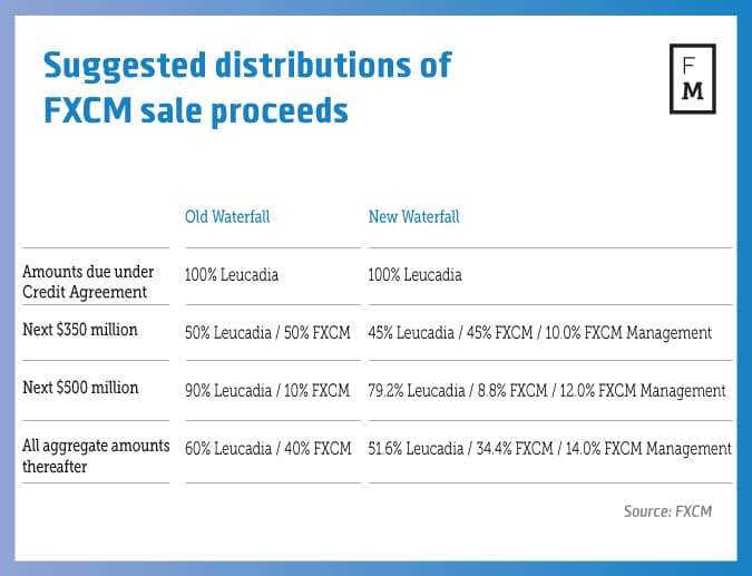 FXCM-sale-proceeds-