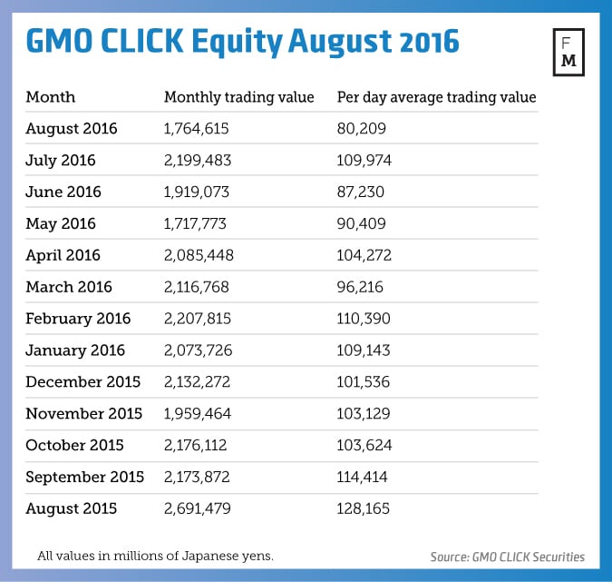 Gmo click binary options