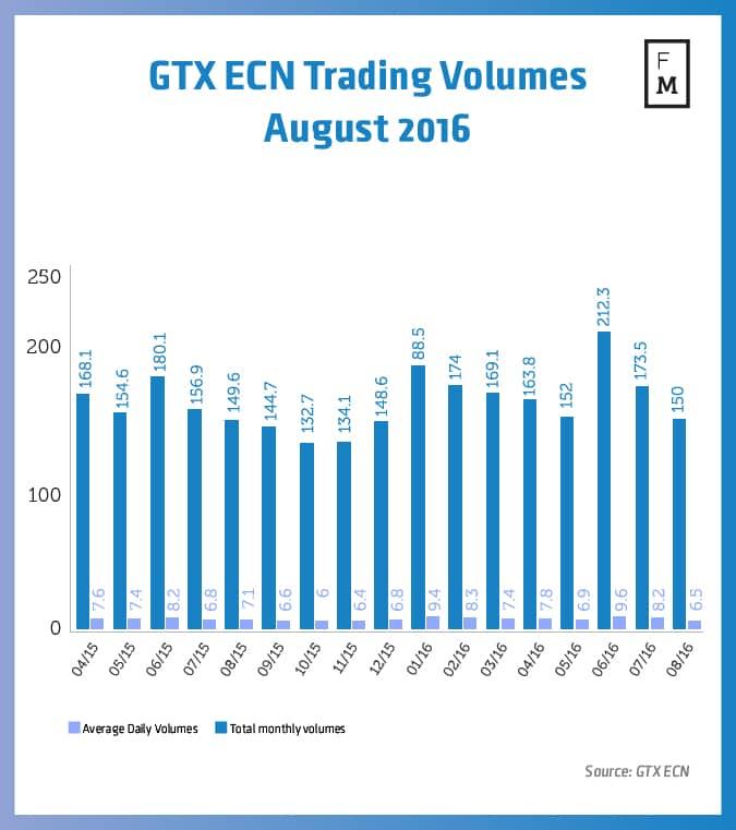 GTX ECN