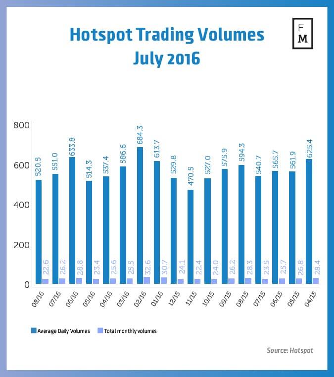 Hotspot FX Trading