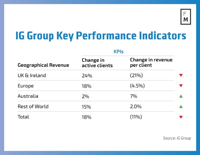 IG-Group-Key-Performance-Indicators