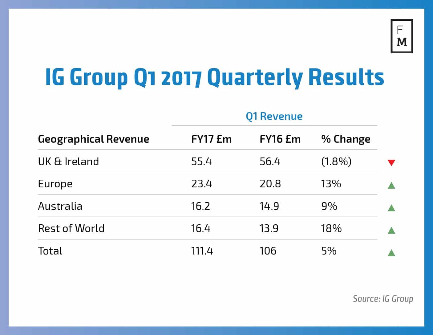 IG Group Q1 2016 Quarterly Results