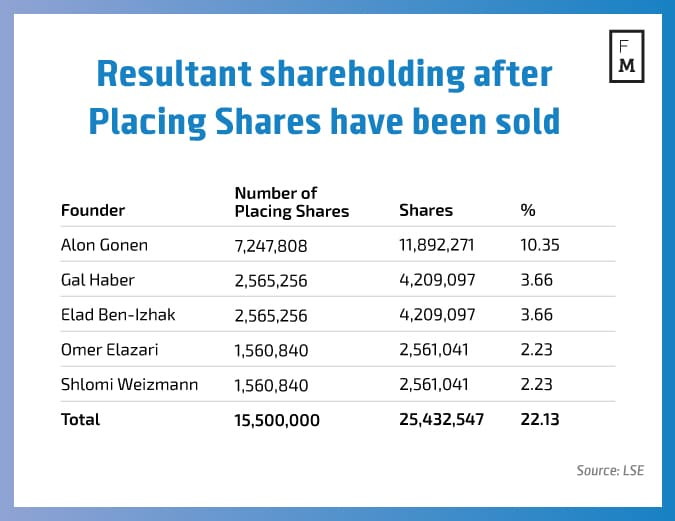 resultant-shareholding-after-placing-shares-have-been-sold