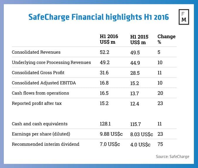SafeCharge h1 2016