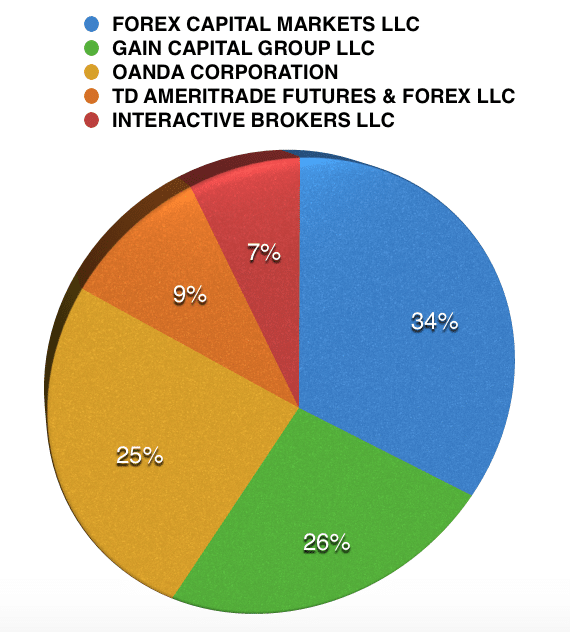US_Market_share